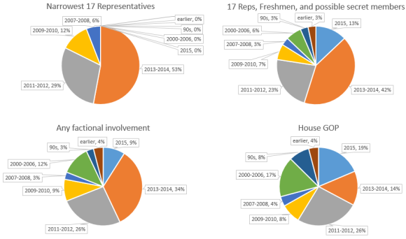 gop_factions_house_top