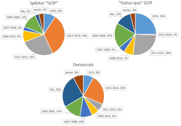 parliamentary_analysis_factional_gop